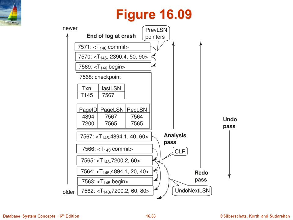 ©Silberschatz, Korth and Sudarshan16.83Database System Concepts - 6 th Edition Figure 16.09