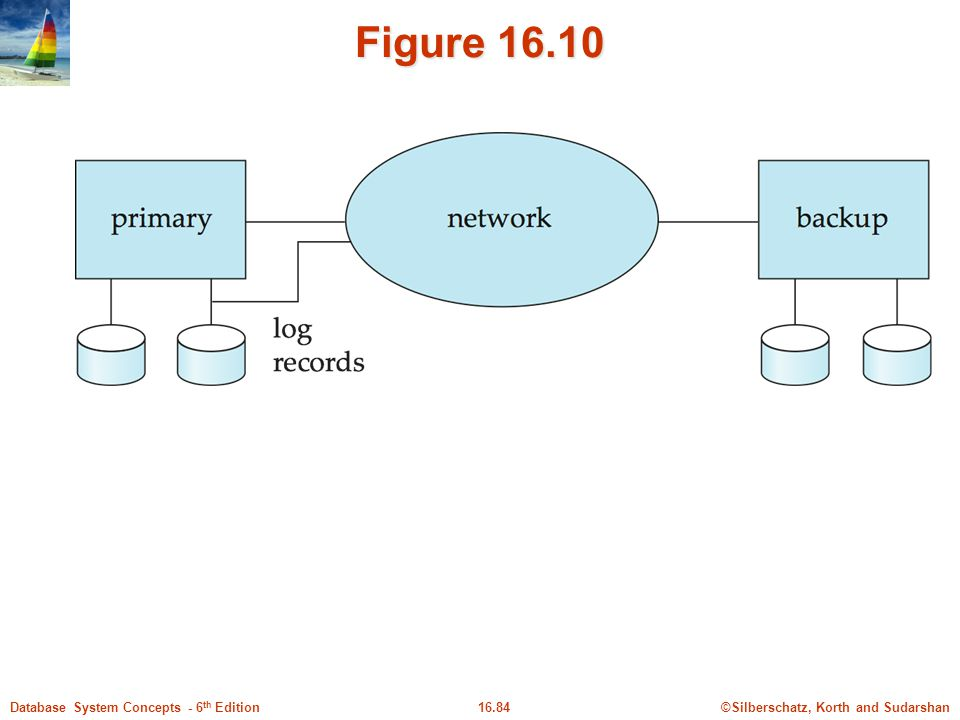 ©Silberschatz, Korth and Sudarshan16.84Database System Concepts - 6 th Edition Figure 16.10