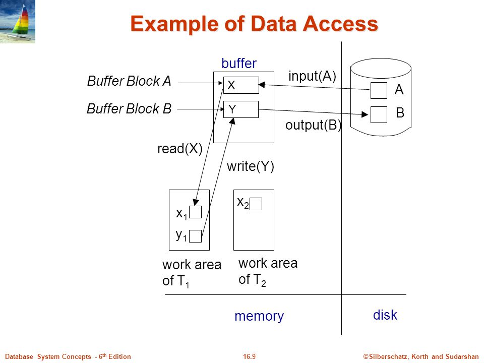 ©Silberschatz, Korth and Sudarshan16.9Database System Concepts - 6 th Edition Example of Data Access X Y A B x1x1 y1y1 buffer Buffer Block A Buffer Block B input(A) output(B) read(X) write(Y) disk work area of T 1 work area of T 2 memory x2x2