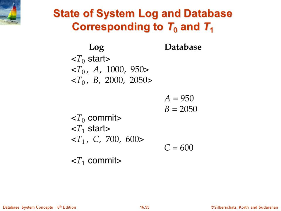 ©Silberschatz, Korth and Sudarshan16.95Database System Concepts - 6 th Edition State of System Log and Database Corresponding to T 0 and T 1