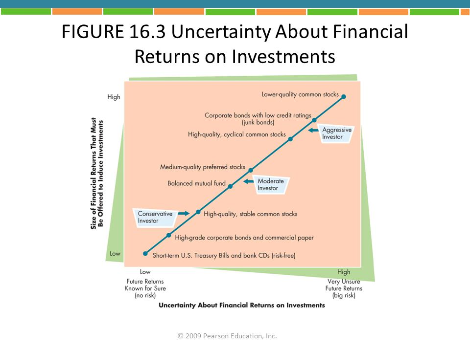 FIGURE 16.3 Uncertainty About Financial Returns on Investments © 2009 Pearson Education, Inc.