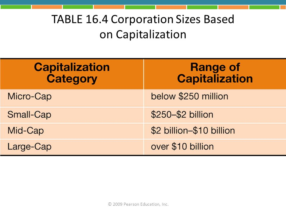 TABLE 16.4 Corporation Sizes Based on Capitalization © 2009 Pearson Education, Inc.