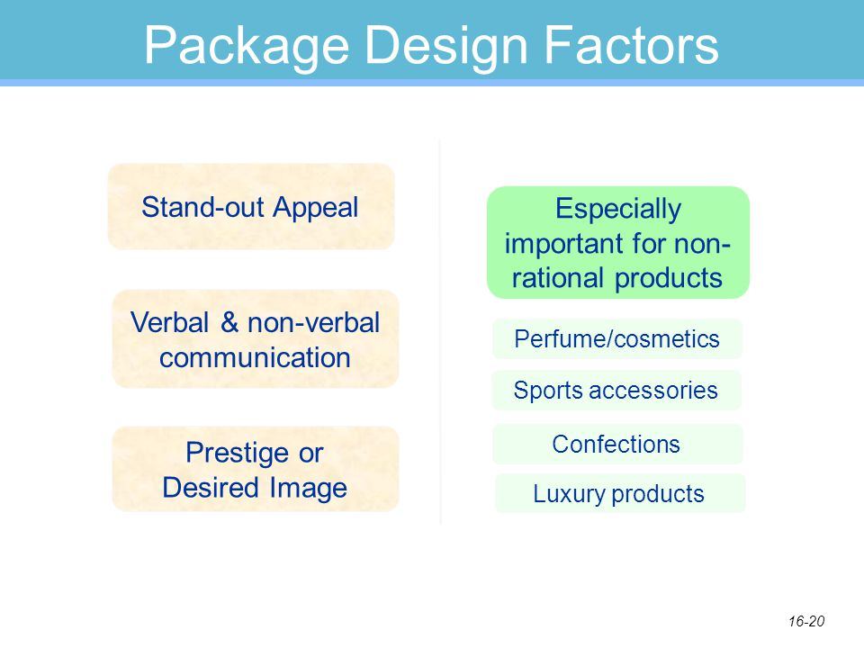 16-20 Package Design Factors Stand-out Appeal Verbal & non-verbal communication Prestige or Desired Image Especially important for non- rational products Perfume/cosmetics Sports accessories Confections Luxury products
