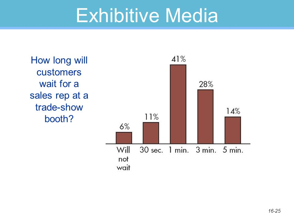 16-25 Exhibitive Media How long will customers wait for a sales rep at a trade-show booth