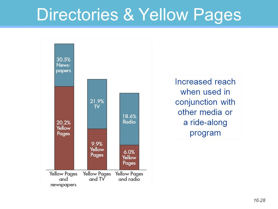 16-28 Directories & Yellow Pages Increased reach when used in conjunction with other media or a ride-along program