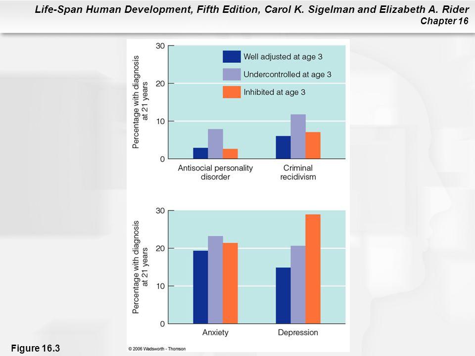 Life-Span Human Development, Fifth Edition, Carol K. Sigelman and Elizabeth A. Rider Chapter 16 Figure 16.3