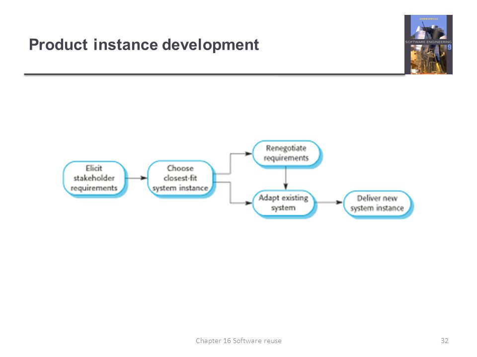 Product instance development 32Chapter 16 Software reuse