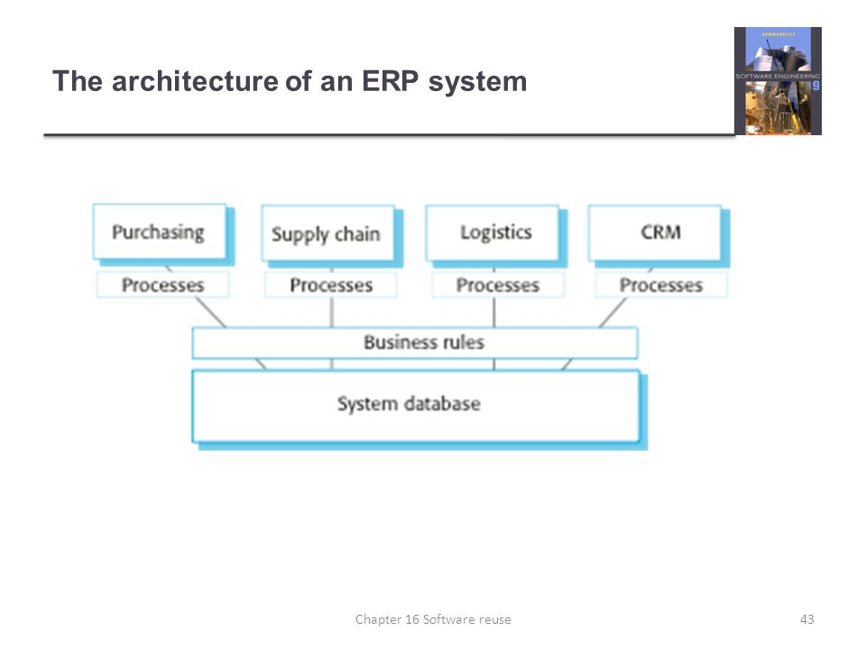 The architecture of an ERP system 43Chapter 16 Software reuse