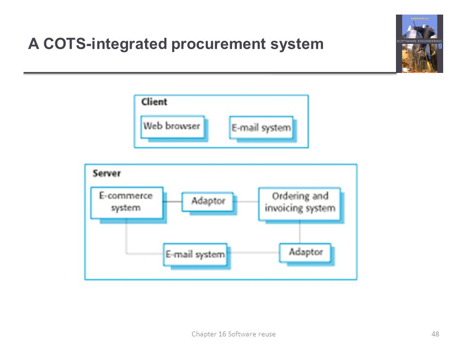 A COTS-integrated procurement system 48Chapter 16 Software reuse