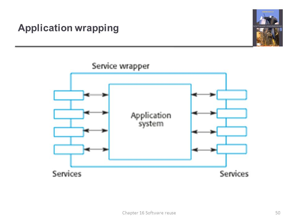 Application wrapping 50Chapter 16 Software reuse