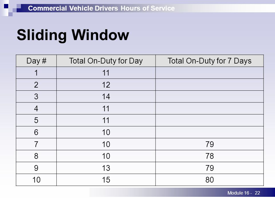 Commercial Vehicle Drivers Hours of Service Module 16 -22 Sliding Window Day #Total On-Duty for DayTotal On-Duty for 7 Days 111 212 314 411 5 610 7 79 81078 91379 101580