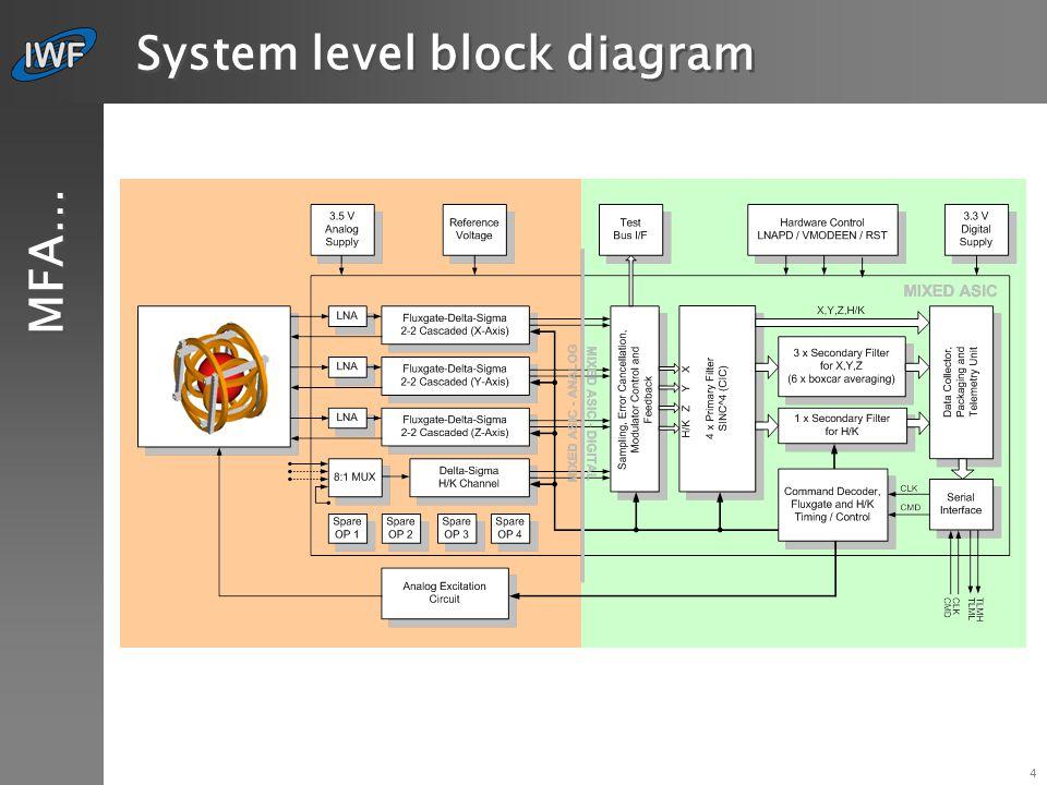 5 Merging and integration idea MFA…