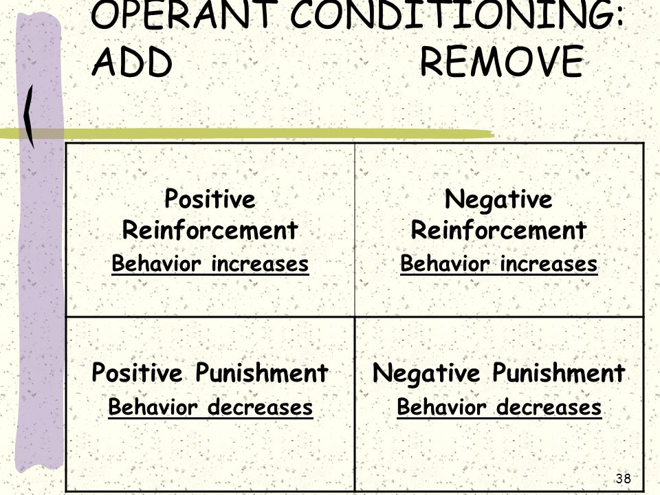 38 OPERANT CONDITIONING: ADD REMOVE Positive Reinforcement Behavior increases Negative Reinforcement Behavior increases Positive Punishment Behavior d