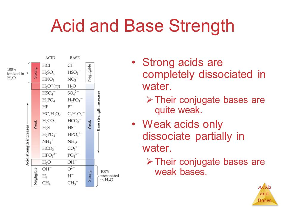 Acids and Bases Acid and Base Strength Strong acids are completely dissociated in water.
