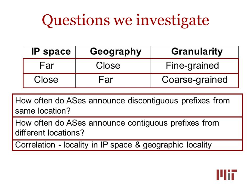 Questions we investigate IP space Geography Granularity Far Close Fine-grained Close Far Coarse-grained How often do ASes announce discontiguous prefixes from same location.