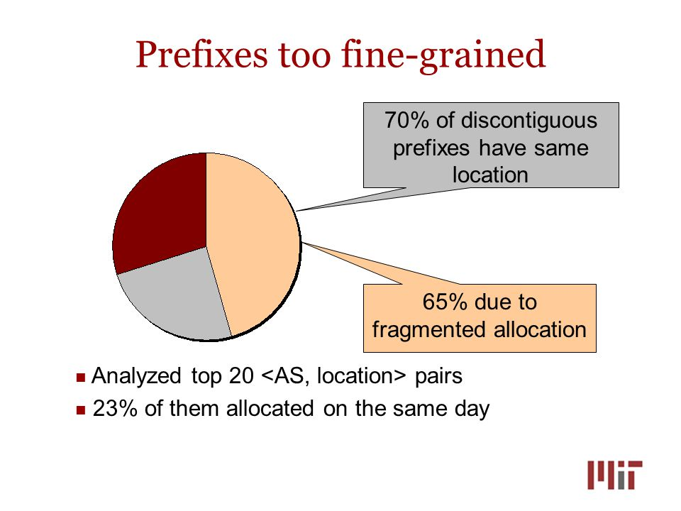 Prefixes too fine-grained 70% of discontiguous prefixes have same location 65% due to fragmented allocation Analyzed top 20 pairs 23% of them allocated on the same day