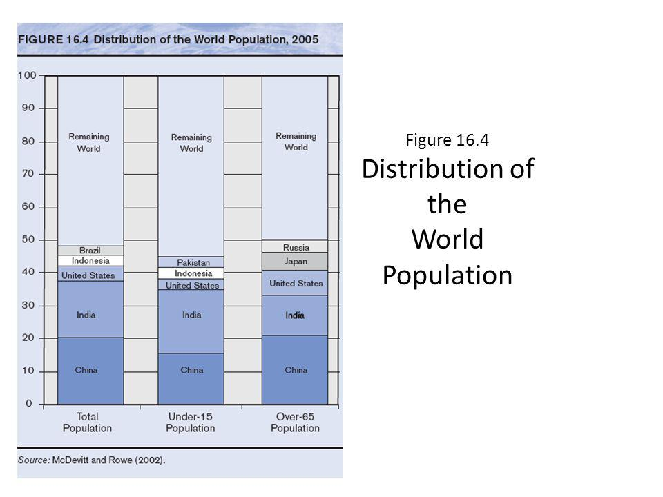 Figure 16.4 Distribution of the World Population