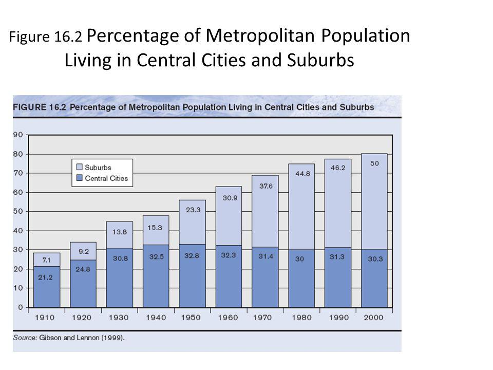 Figure 16.2 Percentage of Metropolitan Population Living in Central Cities and Suburbs