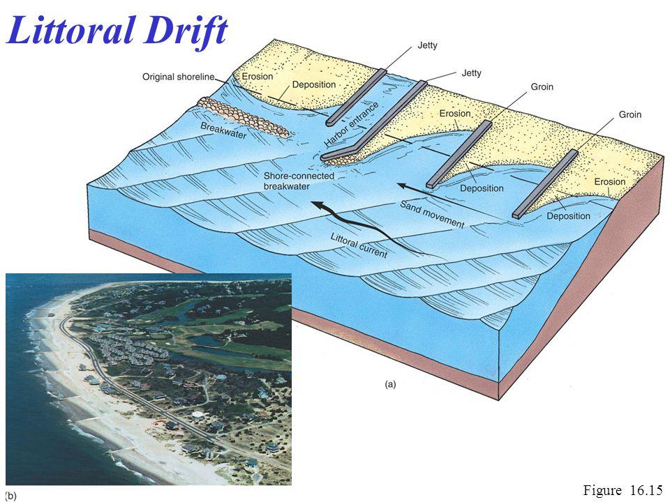 Littoral Drift Figure 16.15