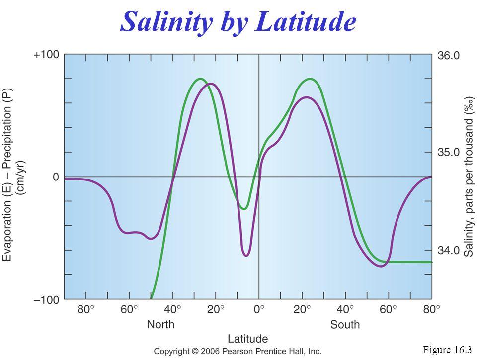 Salinity by Latitude Figure 16.3