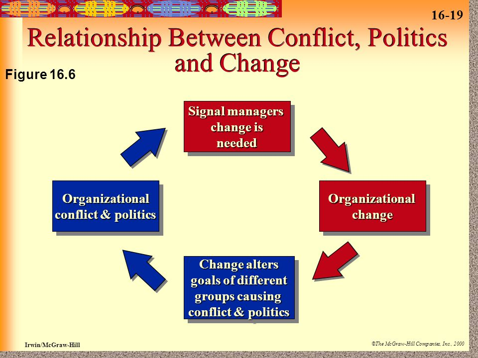 16-19 Irwin/McGraw-Hill ©The McGraw-Hill Companies, Inc., 2000 Relationship Between Conflict, Politics and Change Signal managers change is needed Signal managers change is needed OrganizationalchangeOrganizationalchange Change alters goals of different groups causing conflict & politics Change alters goals of different groups causing conflict & politics Organizational Organizational Figure 16.6