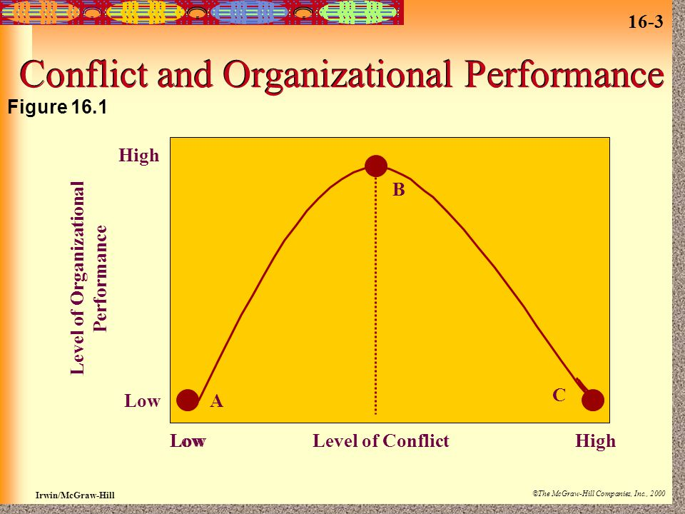 16-3 Irwin/McGraw-Hill ©The McGraw-Hill Companies, Inc., 2000 Conflict and Organizational Performance Level of ConflictLow High Low High Level of Organizational Performance B A C Figure 16.1