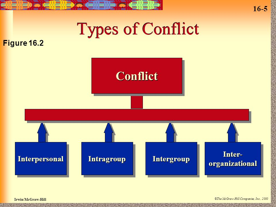 16-5 Irwin/McGraw-Hill ©The McGraw-Hill Companies, Inc., 2000 Types of Conflict ConflictConflict InterpersonalInterpersonalIntragroupIntragroupIntergroupIntergroupInter-organizationalInter-organizational Figure 16.2