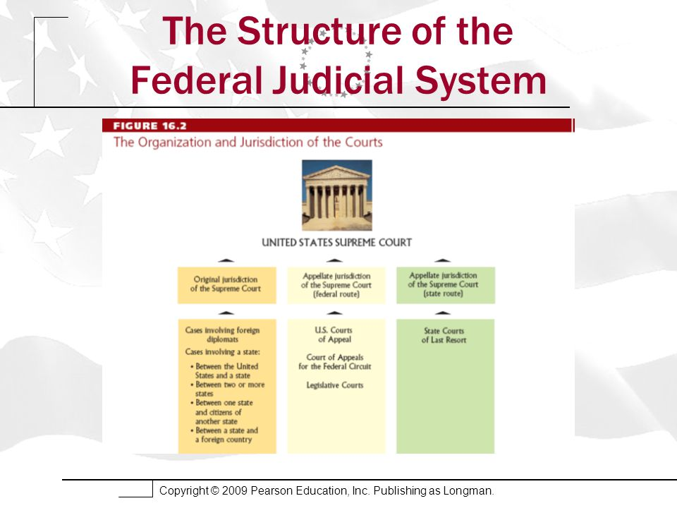 Copyright © 2009 Pearson Education, Inc. Publishing as Longman. The Structure of the Federal Judicial System
