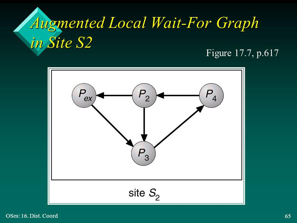 OSes: 16. Dist. Coord 65 Augmented Local Wait-For Graph in Site S2 Figure 17.7, p.617