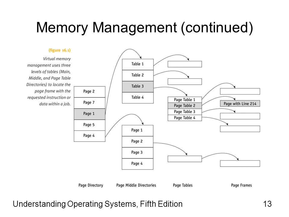 Understanding Operating Systems, Fifth Edition13 Memory Management (continued)