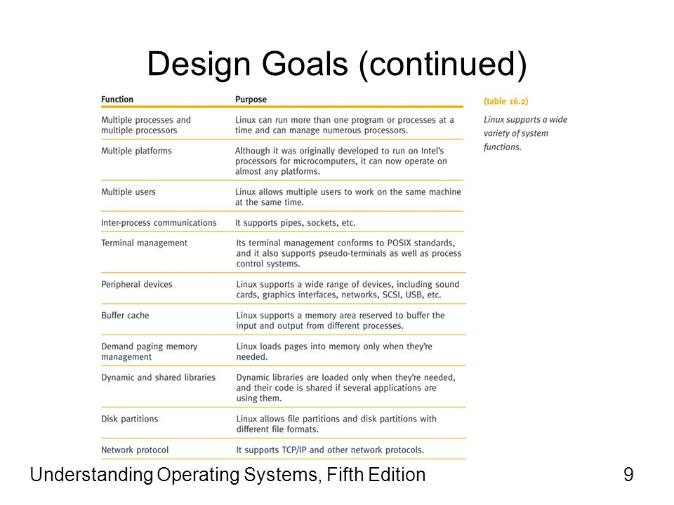 Understanding Operating Systems, Fifth Edition9 Design Goals (continued)