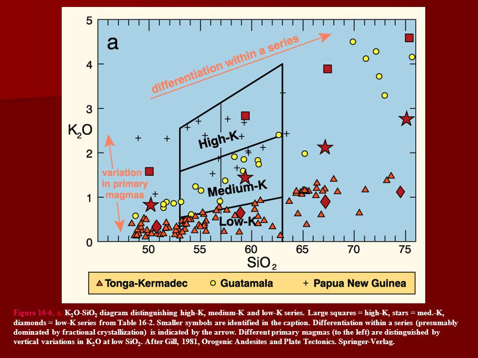 Figure 16-6. a. K 2 O-SiO 2 diagram distinguishing high-K, medium-K and low-K series. Large squares = high-K, stars = med.-K, diamonds = low-K series