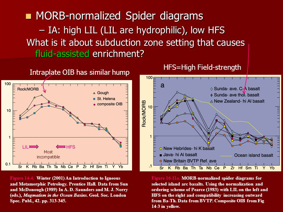 Figure 16-11a. MORB-normalized spider diagrams for selected island arc basalts. Using the normalization and ordering scheme of Pearce (1983) with LIL