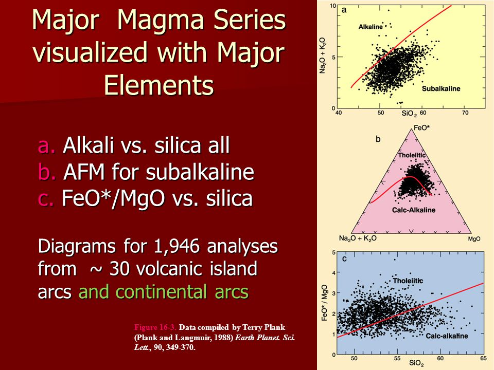 Major Magma Series visualized with Major Elements Figure 16-3. Data compiled by Terry Plank (Plank and Langmuir, 1988) Earth Planet. Sci. Lett., 90, 3