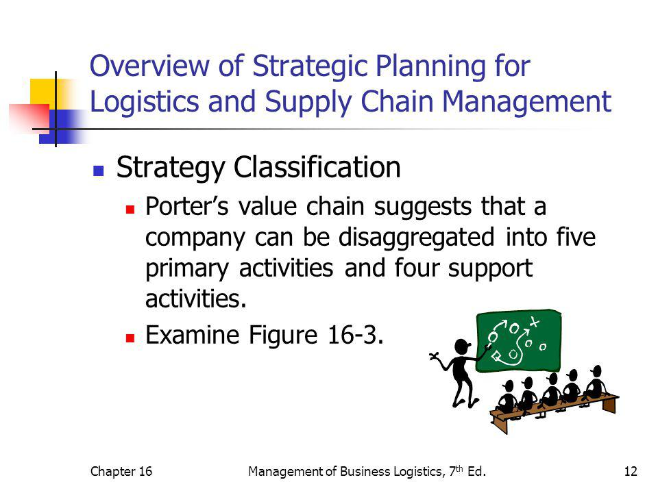 Chapter 16Management of Business Logistics, 7 th Ed.12 Overview of Strategic Planning for Logistics and Supply Chain Management Strategy Classificatio