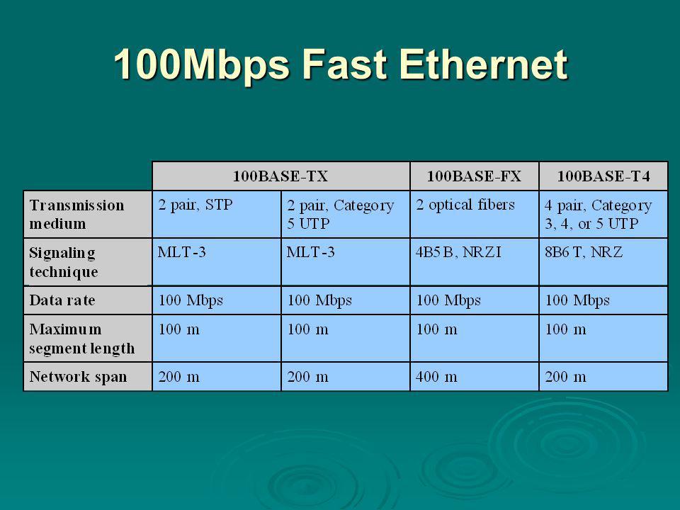 100Mbps Fast Ethernet