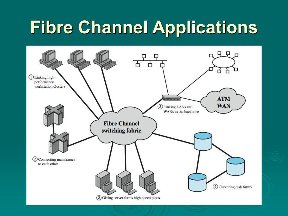 Fibre Channel Applications