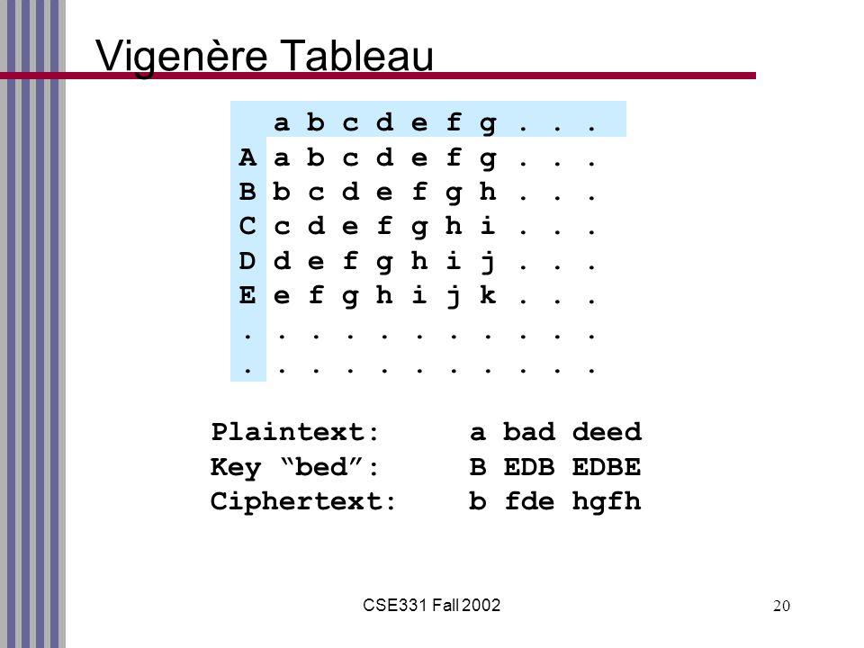 CSE331 Fall 200220 Vigenère Tableau a b c d e f g...