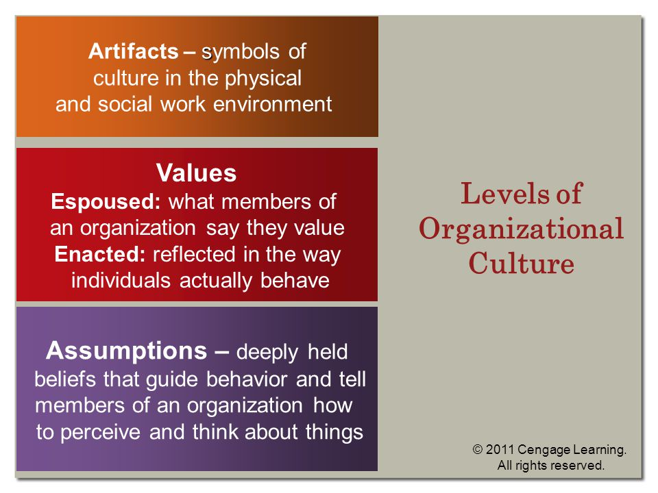 Levels of Organizational Culture s Artifacts – symbols of culture in the physical and social work environment Values Espoused: what members of an organization say they value Enacted: reflected in the way individuals actually behave Assumptions – deeply held beliefs that guide behavior and tell members of an organization how to perceive and think about things © 2011 Cengage Learning.