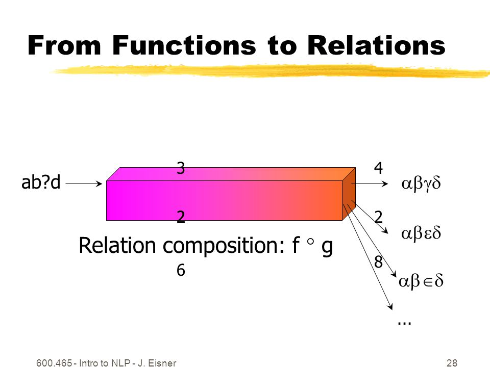 600.465 - Intro to NLP - J. Eisner28 From Functions to Relations ab d   ...