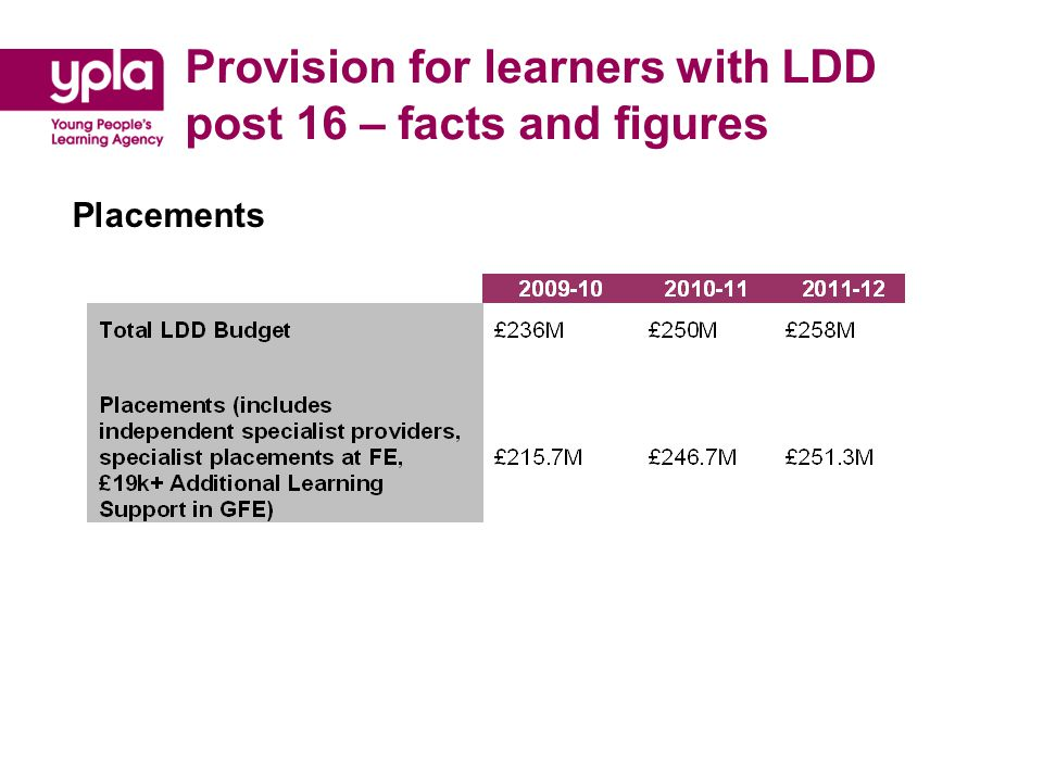 Provision for learners with LDD post 16 – facts and figures Independent Specialist Providers - location