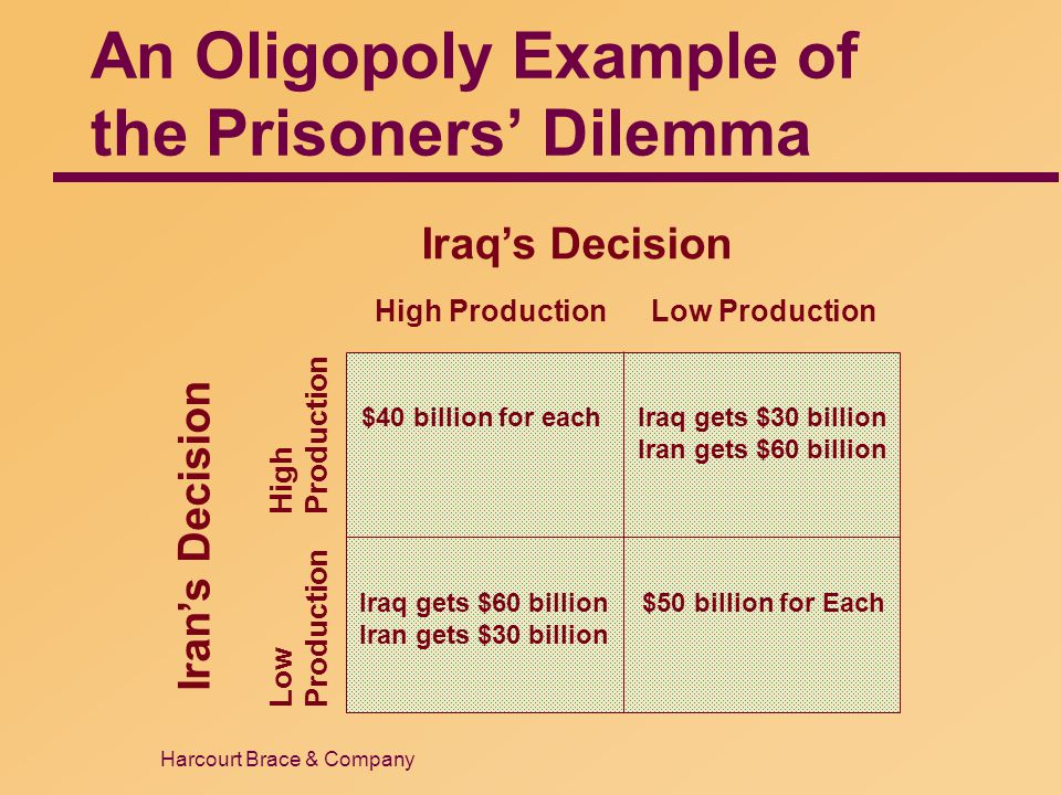 Harcourt Brace & Company An Oligopoly Example of the Prisoners' Dilemma Iraq's Decision High ProductionLow Production Iran's Decision Low Production H