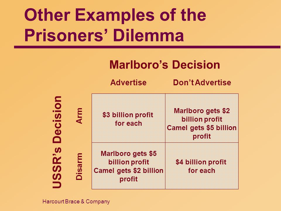 Harcourt Brace & Company Other Examples of the Prisoners' Dilemma Marlboro's Decision AdvertiseDon't Advertise USSR's Decision Disarm Arm $3 billion p