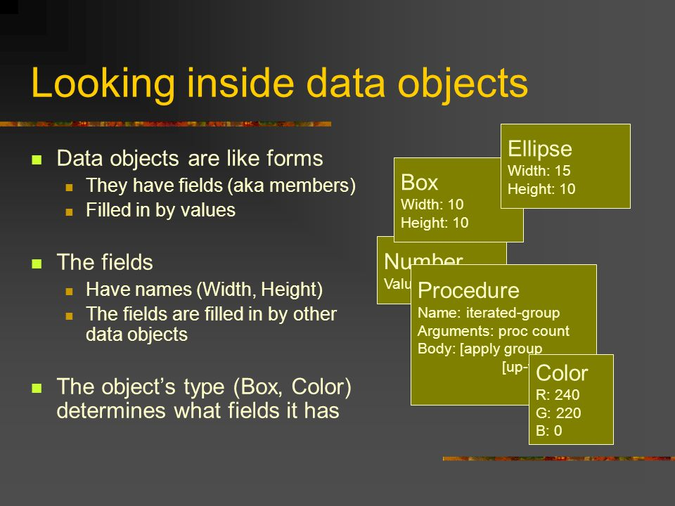Number Value: 10 Looking inside data objects Data objects are like forms They have fields (aka members) Filled in by values The fields Have names (Width, Height) The fields are filled in by other data objects The object's type (Box, Color) determines what fields it has Box Width: 10 Height: 10 Ellipse Width: 15 Height: 10 Procedure Name: iterated-group Arguments: proc count Body: [apply group [up-to count proc]] Color R: 240 G: 220 B: 0