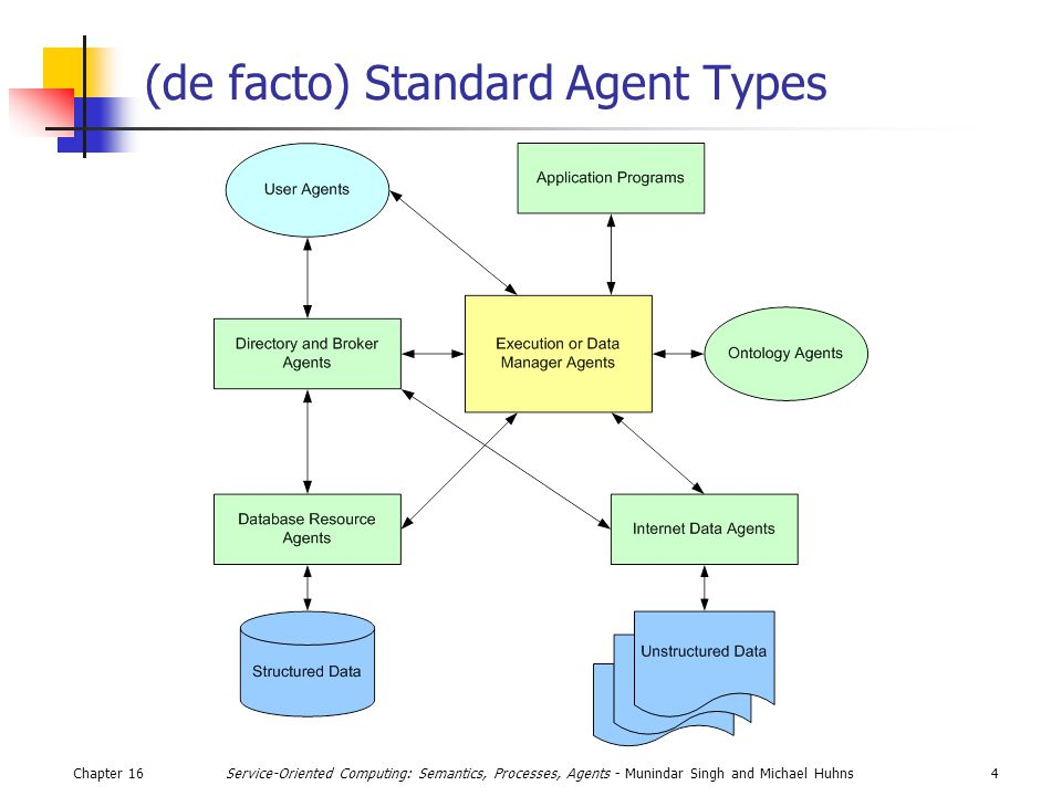 Chapter 164Service-Oriented Computing: Semantics, Processes, Agents - Munindar Singh and Michael Huhns (de facto) Standard Agent Types