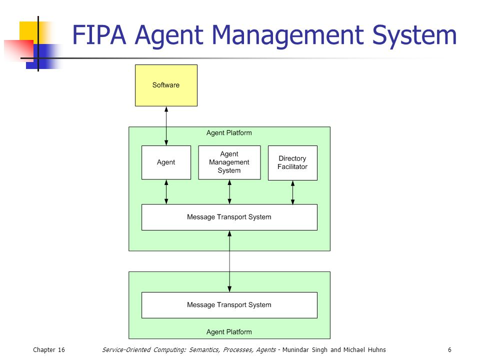Chapter 166Service-Oriented Computing: Semantics, Processes, Agents - Munindar Singh and Michael Huhns FIPA Agent Management System