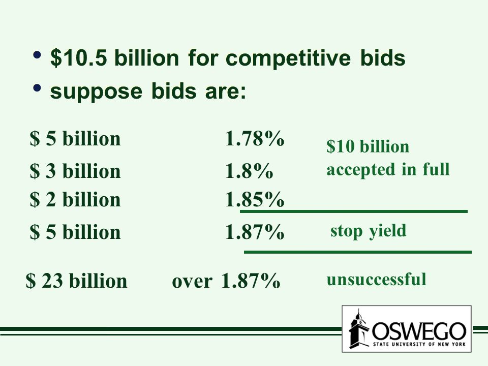 $10.5 billion for competitive bids suppose bids are: $10.5 billion for competitive bids suppose bids are: $ 5 billion1.78% $ 23 billionover1.87% $ 3 billion1.8% $ 2 billion1.85% $ 5 billion1.87% $10 billion accepted in full stop yield unsuccessful