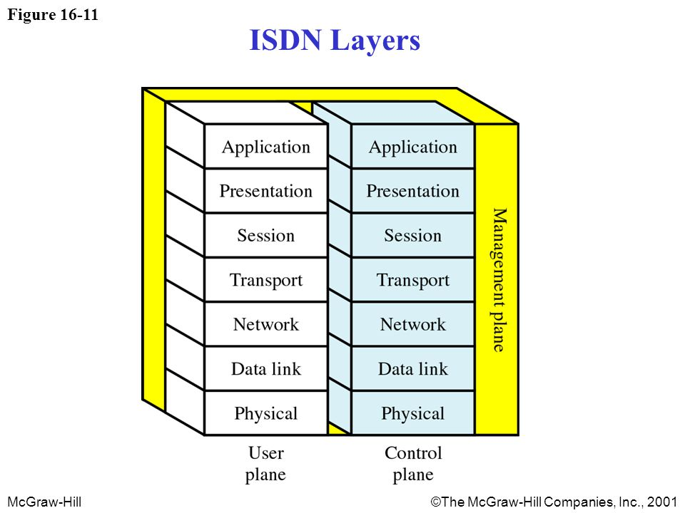 McGraw-Hill©The McGraw-Hill Companies, Inc., 2001 Figure 16-11 ISDN Layers