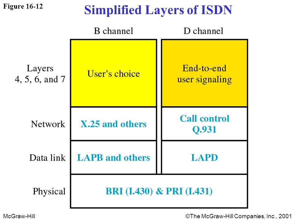 McGraw-Hill©The McGraw-Hill Companies, Inc., 2001 Figure 16-12 Simplified Layers of ISDN