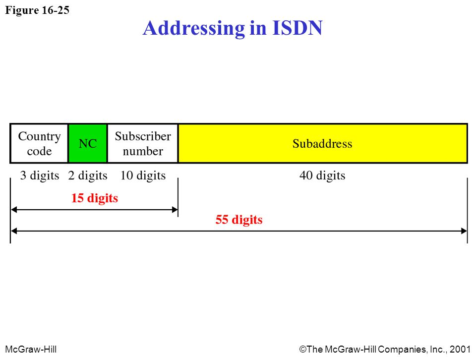 McGraw-Hill©The McGraw-Hill Companies, Inc., 2001 Figure 16-25 Addressing in ISDN